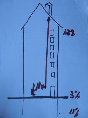 clausula suelo On clausula techo hipoteca